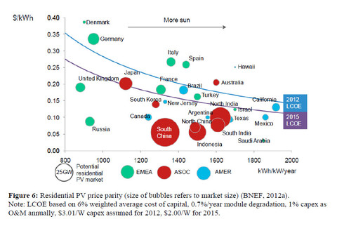 Residential_pv_price_parity2012bloo