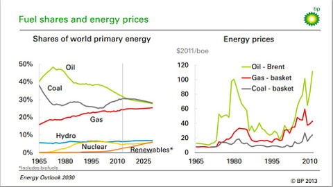 Bp_energy_outlook_2030fuel_shares_a