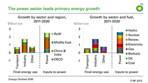Bp_energy_outlook_2030the_power_sec