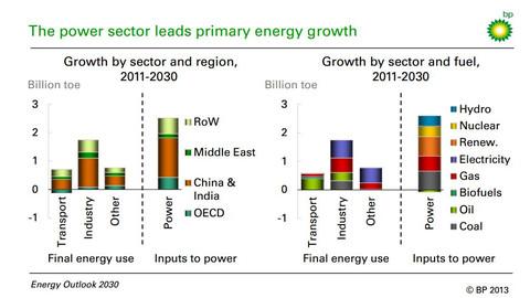 Bp_energy_outlook_2030the_power_sec