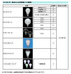 Toshibaedisonbulb