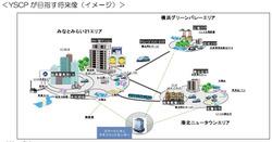 Yokohamayscp
