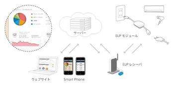 Elp_concept