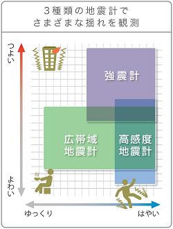 Seismometers