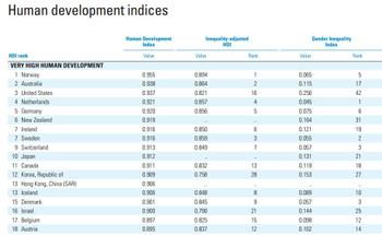 2012_hdi_ranking