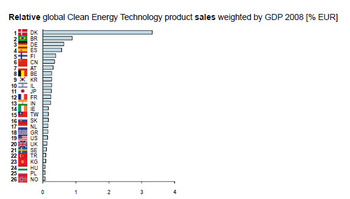 Clean_energy_technology_sales_by__2