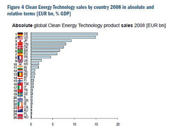 Clean_energy_technology_sales_by_co