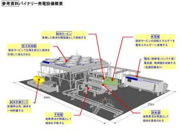 Fujielectricbinarygenerator2000kw
