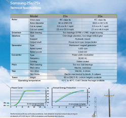 Samsungwindturbine_25s_25x