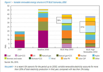 Figure_1_variable_renewable_energy_