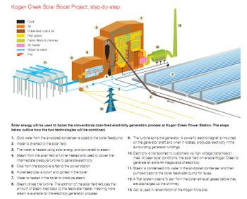 Areva_solar_thermal_power_n_coal