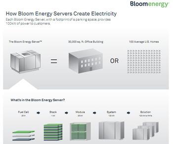 Bloom_energy_how_bloom_works