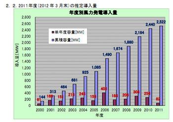 Jwpa2011japanwind_energy2