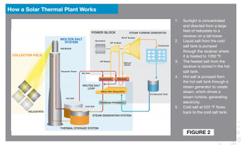How_to_solar_thermal_plant_works