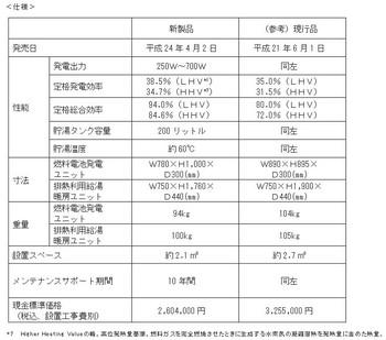 Osakagasenefarm2011spectable