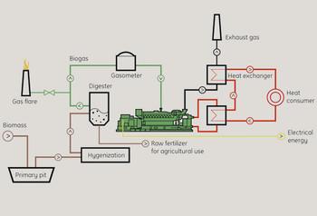 Biogas_scheme_jenbachergasengines_e