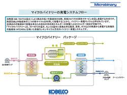 Kobelcomicrobinarysystem