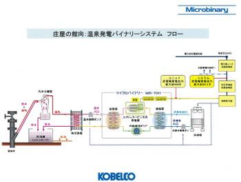 Kobelcomicrobinarysystem2