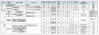 Jwpa2012offshorewind_list