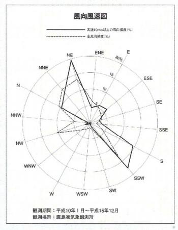 Kashimaoffshorewind250mwwindmap