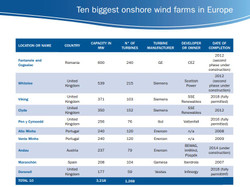 2012_ten_biggest_eu_windfarms