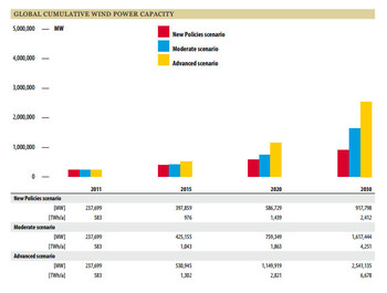 Global_wind_energy_outlook_2012p11