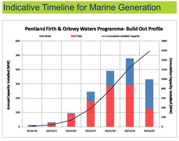 Orkney_isles_indicative_timeline_fo