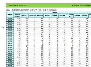 Sustainablezone2012_part