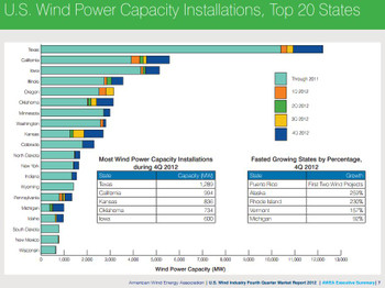 Awea2012q4reportus_wind_power_cap_2