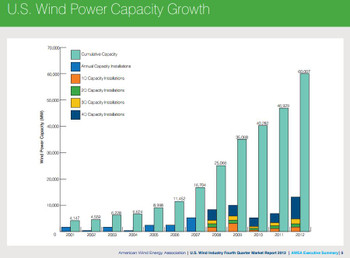 Awea2012q4reportus_wind_power_capac