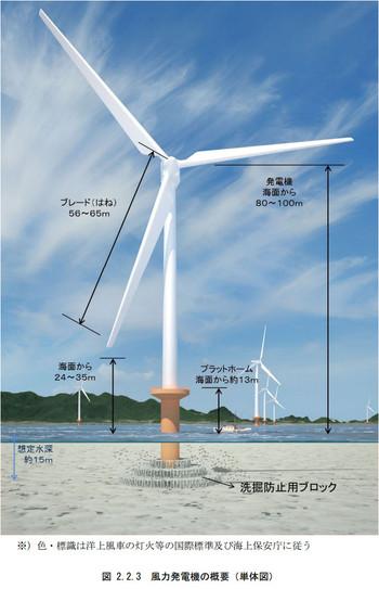 Maedakensetsuoffsyore60mwwind_model
