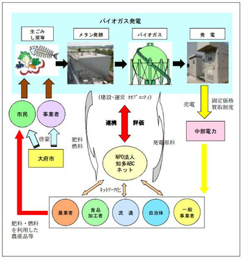 Aichi_oobu_biogas_gaiyou