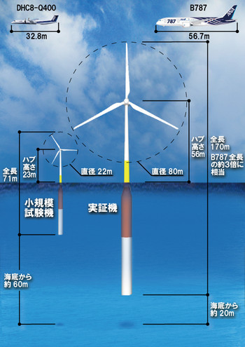 Gotou_floatinge_wind_size