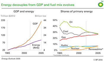 Bp_outlook_2014_p8