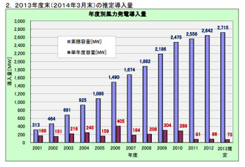 2013nendo_wind_japan