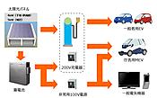 Miyakojimasystem2
