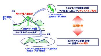 Okinoshima_nisinosima_renewbattery_