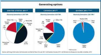 2011_electricity_usa_canada_w800