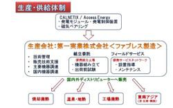Daiichijitsugyo_binary_1