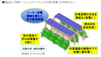Kindai_sankaku_farming_with_solar