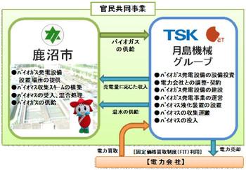 Tukisima_biogas_1