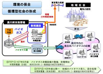 Tukisima_biogas_3