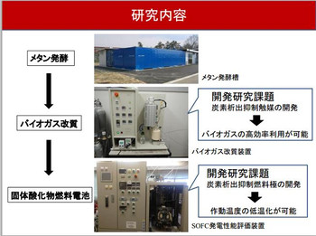 Okayama_univ_biogas_fuelcell2