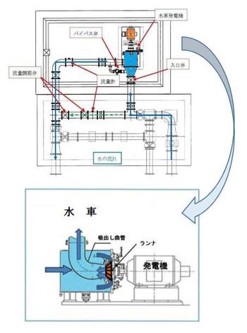 Yamagata_tsuruoka_hydro2