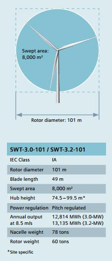 Siemens_3mw_110d_spec