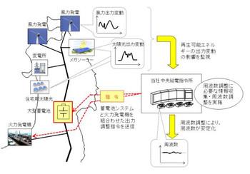 Tohoku_epco_renewbattery