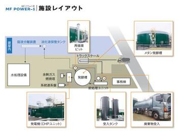 Oosaka_biogas250kw