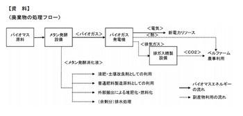 Suzuyo_biogas_gaiyou