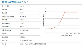 Cf20japan_l_spec_table_pcurve