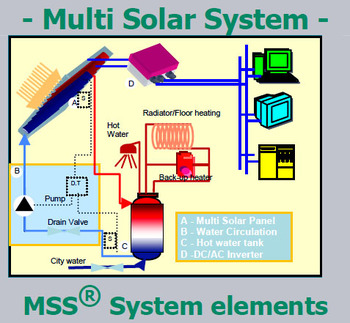 Millenium_solar_pvt